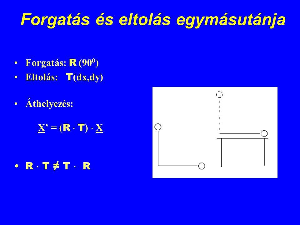 Forgatás és eltolás egymásutánja Forgatás: R (90 0 ) Eltolás: T (dx,dy) Áthelyezés: X' = ( R  T )  X R  T ≠ T  R
