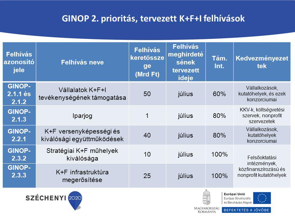 GINOP 2.