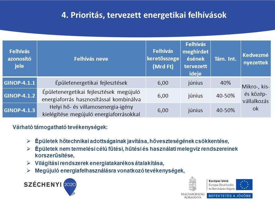 4. Prioritás, tervezett energetikai felhívások Felhívás azonosító jele Felhívás neve Felhívás keretösszege (Mrd Ft) Felhívás meghirdet ésének tervezet