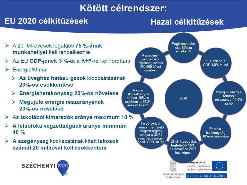 Kötött célrendszer:  A 20–64 évesek legalább 75 %-ának munkahellyel kell rendelkeznie  Az EU GDP-jének 3 %-át a K+F-re kell fordítani  Energia/klíma:  Az üvegház hatású gázok kibocsátásának 20%-os csökkentése  Energiahatékonyság 20%-os növelése  Megújuló energia részarányának 20%-os növelése  Az iskolából kimaradók aránya maximum 10 %  A felsőfokú végzettségűek aránya minimum 40 %  A szegénység kockázatának kitett lakosok számát 20 millióval kell csökkenteni Hazai célkitűzések 2020 Foglalkoztatási ráta 75%-ra emelkedik K+F szintje a GDP 1,8%-ra nő Megújuló energia- források részaránya 14,6%- ra nő Energia- hatékonyság 10%-os növelése ÜHG- kibocsátás legfeljebb 10%- os növelése 2005- höz képest Felsőfokú, ill.