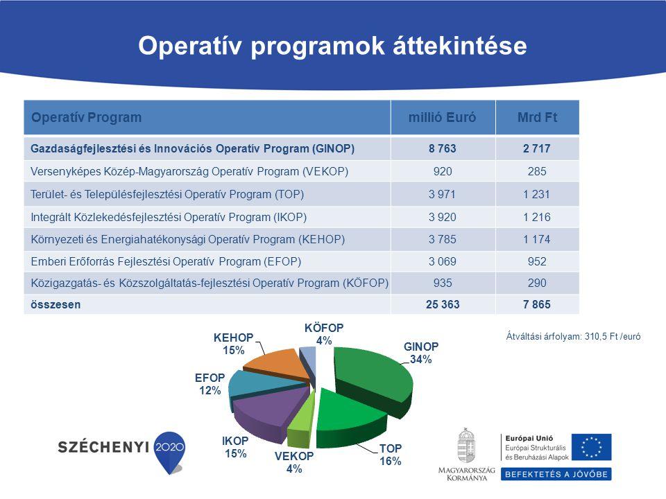 Operatív Programmillió EuróMrd Ft Gazdaságfejlesztési és Innovációs Operatív Program (GINOP)8 7632 717 Versenyképes Közép-Magyarország Operatív Program (VEKOP)920285 Terület- és Településfejlesztési Operatív Program (TOP)3 9711 231 Integrált Közlekedésfejlesztési Operatív Program (IKOP)3 9201 216 Környezeti és Energiahatékonysági Operatív Program (KEHOP)3 7851 174 Emberi Erőforrás Fejlesztési Operatív Program (EFOP)3 069952 Közigazgatás- és Közszolgáltatás-fejlesztési Operatív Program (KÖFOP)935290 összesen25 3637 865 Operatív programok áttekintése Átváltási árfolyam: 310,5 Ft /euró