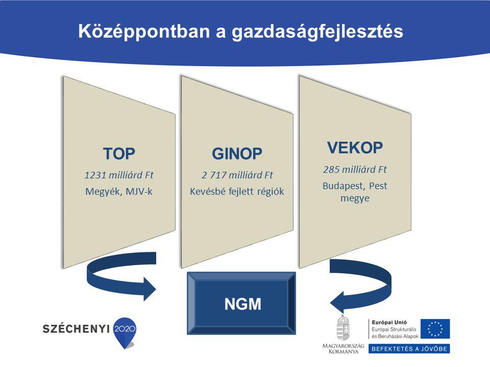 Középpontban a gazdaságfejlesztés GINOP 2 717 milliárd Ft Kevésbé fejlett régiók TOP 1231 milliárd Ft Megyék, MJV-k VEKOP 285 milliárd Ft Budapest, Pest megye NGM