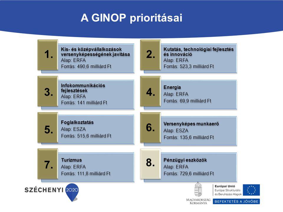 A GINOP prioritásai Kis- és középvállalkozások versenyképességének javítása Alap: ERFA Forrás: 490,6 milliárd Ft Kutatás, technológiai fejlesztés és innováció Alap: ERFA Forrás: 523,3 milliárd Ft Infokommunikációs fejlesztések Alap: ERFA Forrás: 141 milliárd Ft Energia Alap: ERFA Forrás: 69,9 milliárd Ft Foglalkoztatás Alap: ESZA Forrás: 515,6 milliárd Ft Versenyképes munkaerő Alap: ESZA Forrás: 135,6 milliárd Ft Turizmus Alap: ERFA Forrás: 111,8 milliárd Ft Pénzügyi eszközök Alap: ERFA Forrás: 729,6 milliárd Ft 1.2.