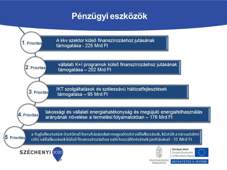 A kkv szektor külső finanszírozáshoz jutásának támogatása - 225 Mrd Ft vállalati K+I programok külső finanszírozáshoz jutásának támogatása – 202 Mrd Ft IKT szolgáltatások és szélessávú hálózatfejlesztések támogatása – 95 Mrd Ft IKT szolgáltatások és szélessávú hálózatfejlesztések támogatása – 95 Mrd Ft lakossági és vállalati energiahatékonyság és megújuló energiafelhasználás arányának növelése a termelési folyamatokban – 176 Mrd Ft Pénzügyi eszközök a foglalkoztatást ösztönző beruházásokat megvalósító vállalkozások, köztük a társadalmi célú vállalkozások külső finanszírozáshoz való hozzáférésének javításával – 31 Mrd Ft 2.