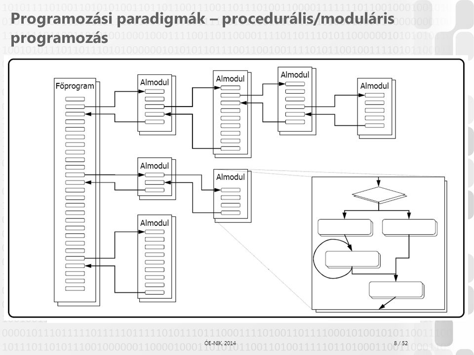 8 / 52 ÓE-NIK, 2014 Programozási paradigmák – procedurális/moduláris programozás