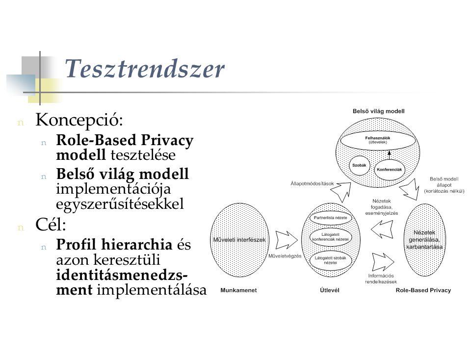 Tesztrendszer n Koncepció: n Role-Based Privacy modell tesztelése n Belső világ modell implementációja egyszerűsítésekkel n Cél: n Profil hierarchia és azon keresztüli identitásmenedzs- ment implementálása
