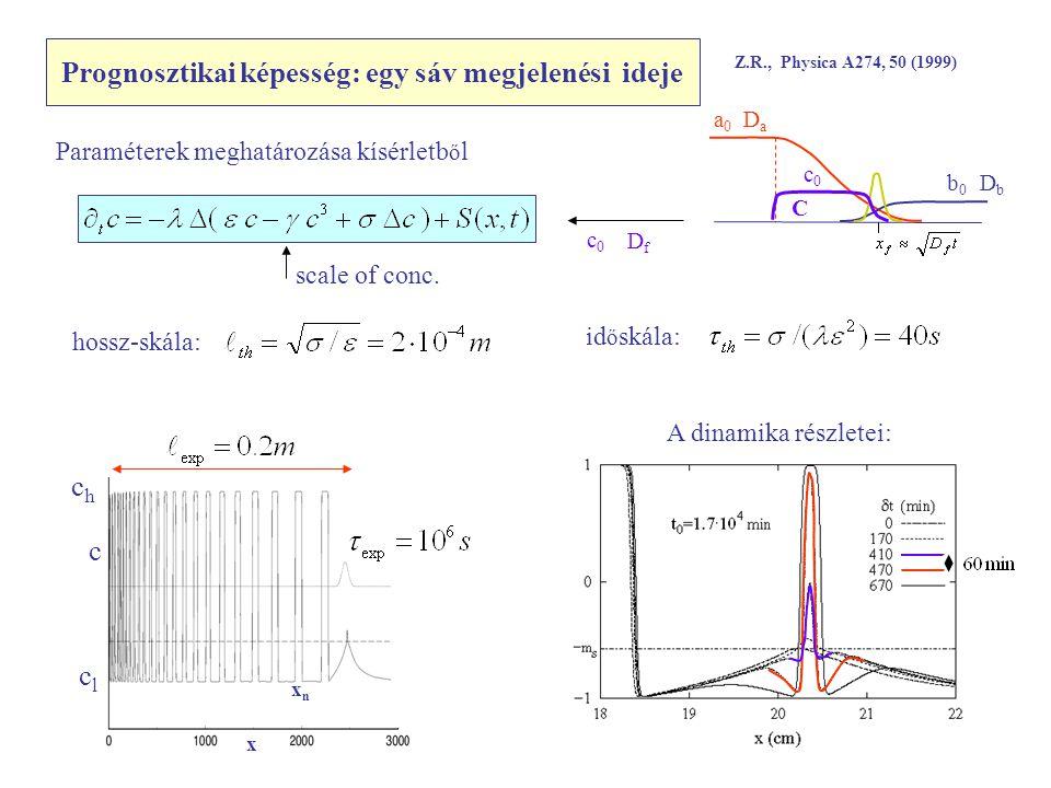 Prognosztikai képesség: egy sáv megjelenési ideje Z.R., Physica A274, 50 (1999) c x xnxn chch clcl DaDa DbDb b0b0 c0c0 C a0a0 Paraméterek meghatározása kísérletb ő l c0c0 DfDf scale of conc.