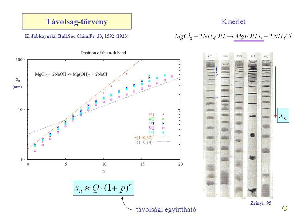 Távolság-törvény távolsági együttható Zrinyi, 95 (mm) K.