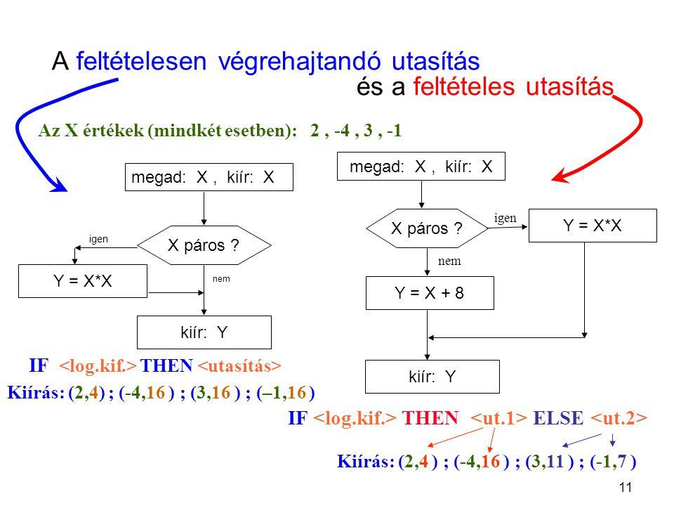 11 A feltételesen végrehajtandó utasítás és a feltételes utasítás megad: X, kiír: X kiír: Y Y = X*X X páros ? igen nem Az X értékek (mindkét esetben):