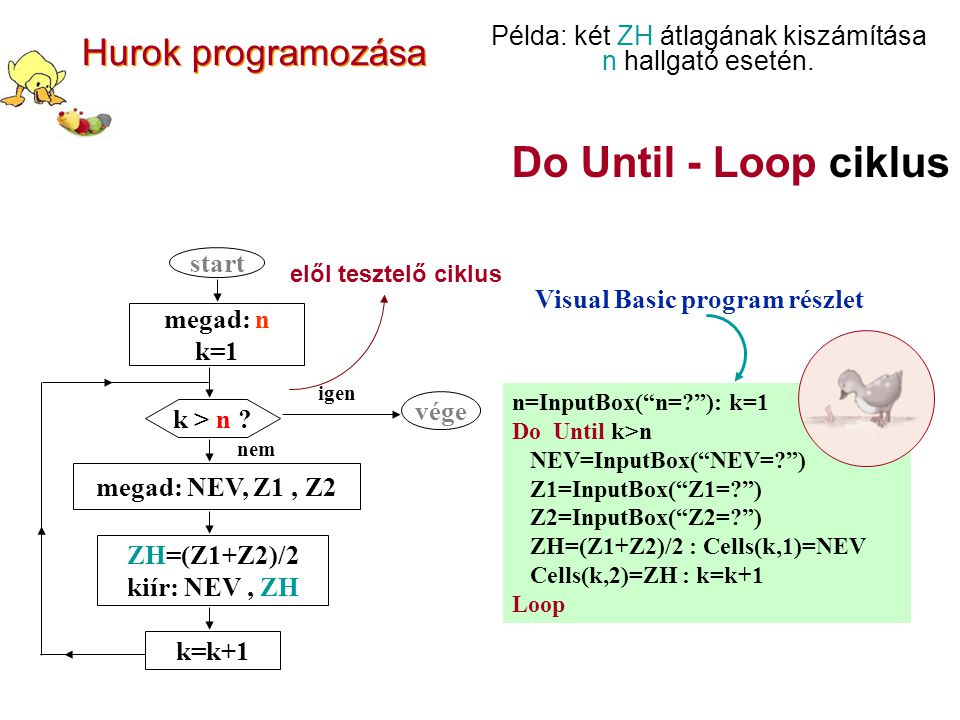 Do Until - Loop ciklus n=InputBox( n=? ): k=1 Do Until k>n NEV=InputBox( NEV=? ) Z1=InputBox( Z1=? ) Z2=InputBox( Z2=? ) ZH=(Z1+Z2)/2 : Cells(k,1)=NEV Cells(k,2)=ZH : k=k+1 Loop Visual Basic program részlet start megad: n k=1 k > n .