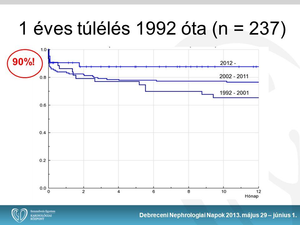 Debreceni Nephrologiai Napok 2013. május 29 – június 1. 1 éves túlélés 1992 óta (n = 237) 90%!