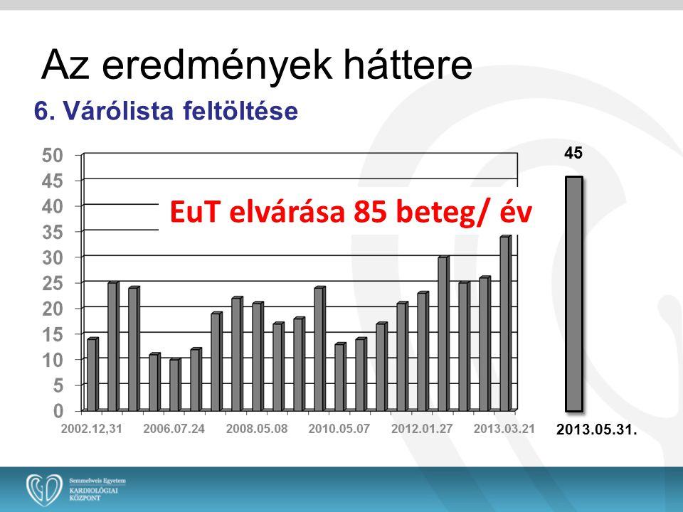 Az eredmények háttere 6. Várólista feltöltése 45 2013.05.31. EuT elvárása 85 beteg/ év