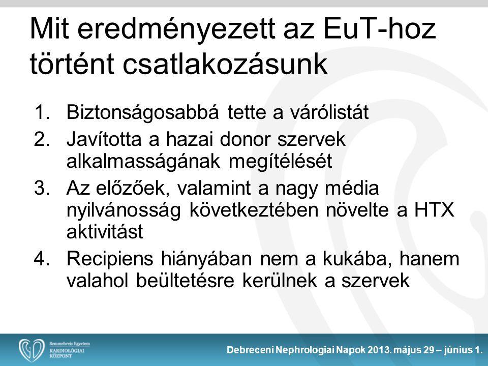 1.Biztonságosabbá tette a várólistát 2.Javította a hazai donor szervek alkalmasságának megítélését 3.Az előzőek, valamint a nagy média nyilvánosság következtében növelte a HTX aktivitást 4.Recipiens hiányában nem a kukába, hanem valahol beültetésre kerülnek a szervek Mit eredményezett az EuT-hoz történt csatlakozásunk Debreceni Nephrologiai Napok 2013.