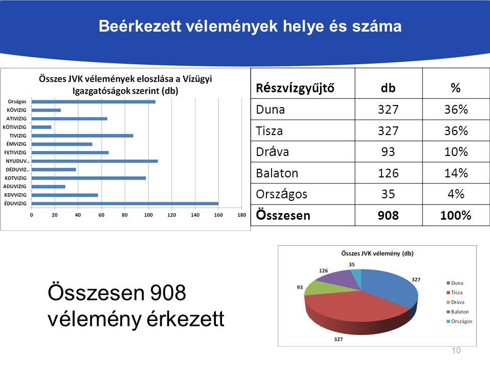 Beérkezett vélemények helye és száma R é szv í zgyűjtődb% Duna32736% Tisza32736% Dr á va9310% Balaton12614% Orsz á gos354% Ö sszesen908100% Összesen 908 vélemény érkezett 10