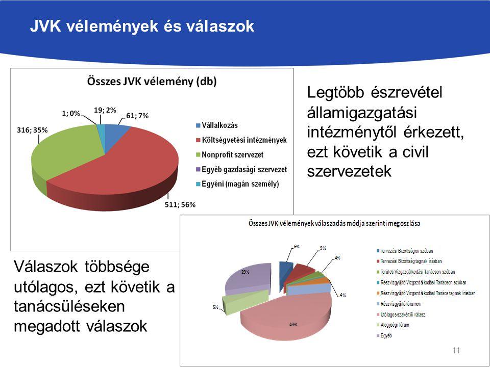JVK vélemények és válaszok Legtöbb észrevétel államigazgatási intézménytől érkezett, ezt követik a civil szervezetek Válaszok többsége utólagos, ezt követik a tanácsüléseken megadott válaszok 11
