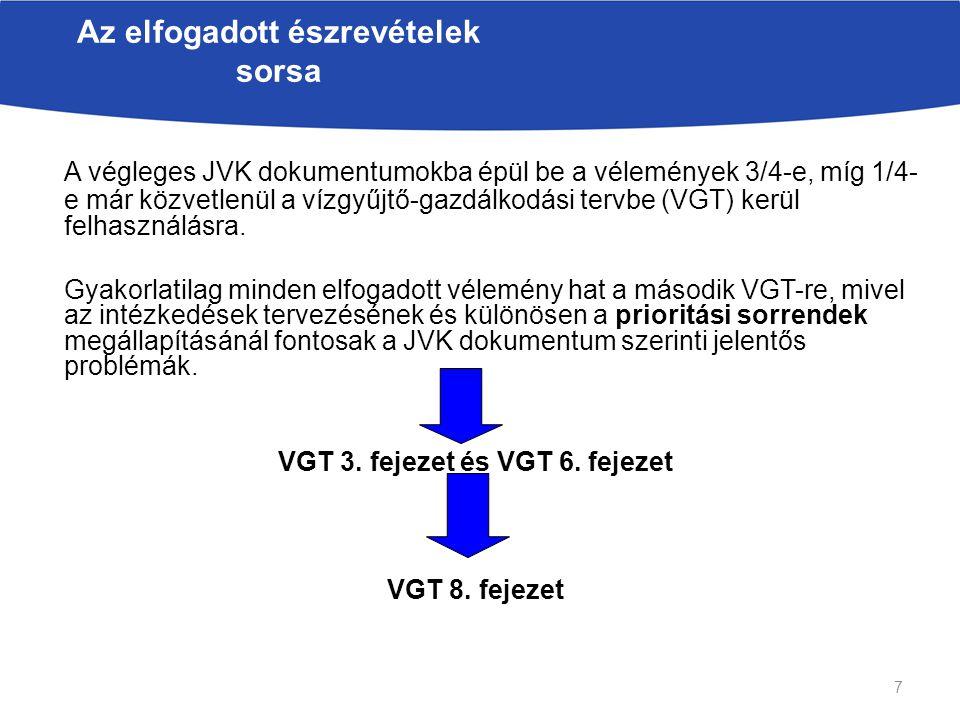 A végleges JVK dokumentumokba épül be a vélemények 3/4-e, míg 1/4- e már közvetlenül a vízgyűjtő-gazdálkodási tervbe (VGT) kerül felhasználásra.