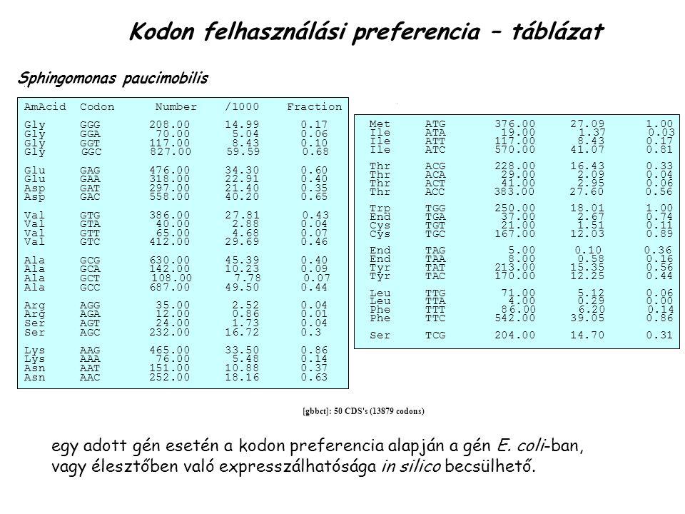 [gbbct]: 50 CDS's (13879 codons) Sphingomonas paucimobilis AmAcid Codon Number /1000 Fraction Gly GGG 208.00 14.99 0.17 Gly GGA 70.00 5.04 0.06 Gly GG