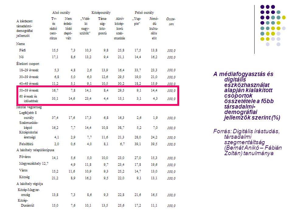 A médiafogyasztás és digitális eszközhasználat alapján kialakított csoportok összetétele a főbb társadalmi- demográfiai jellemzők szerint (%) Forrás: Digitális írástudás, társadalmi szegmentáltság (Bernát Anikó – Fábián Zoltán) tanulmánya