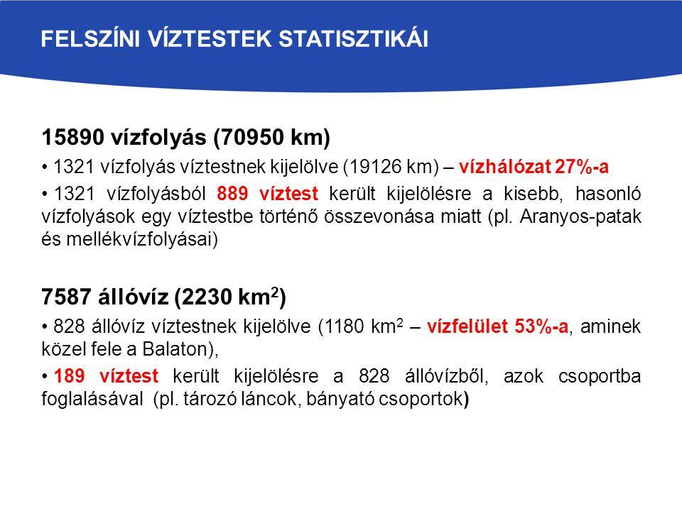 FELSZÍNI VÍZTESTEK STATISZTIKÁI 15890 vízfolyás (70950 km) 1321 vízfolyás víztestnek kijelölve (19126 km) – vízhálózat 27%-a 1321 vízfolyásból 889 víz