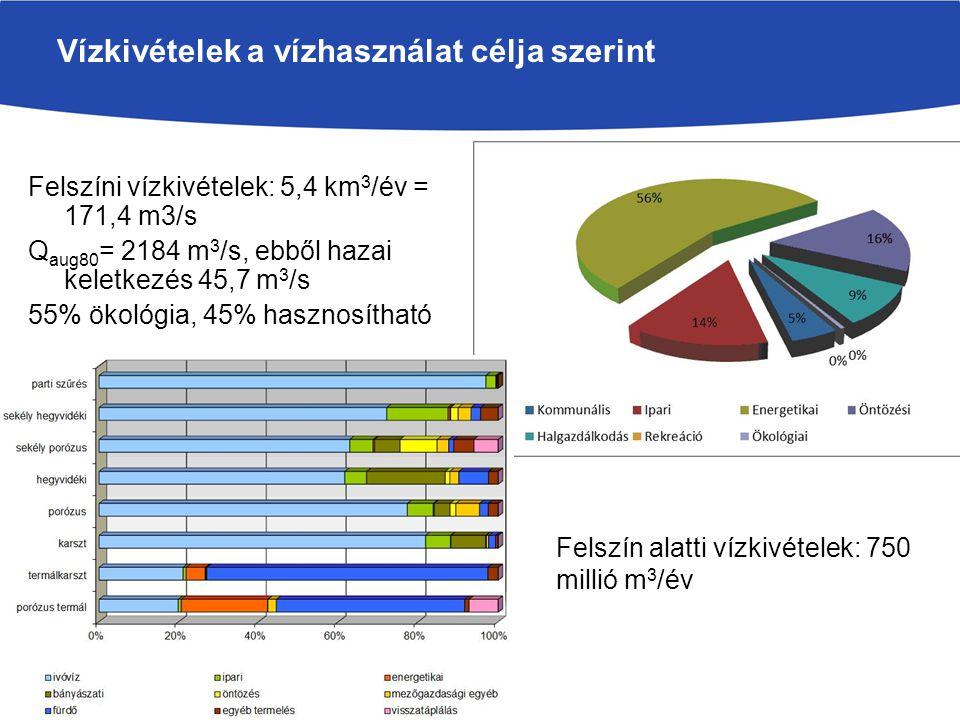 Vízkivételek a vízhasználat célja szerinti megoszlása Felszíni vízkivételek: 5,4 km 3 /év = 171,4 m3/s Q aug80 = 2184 m 3 /s, ebből hazai keletkezés 4
