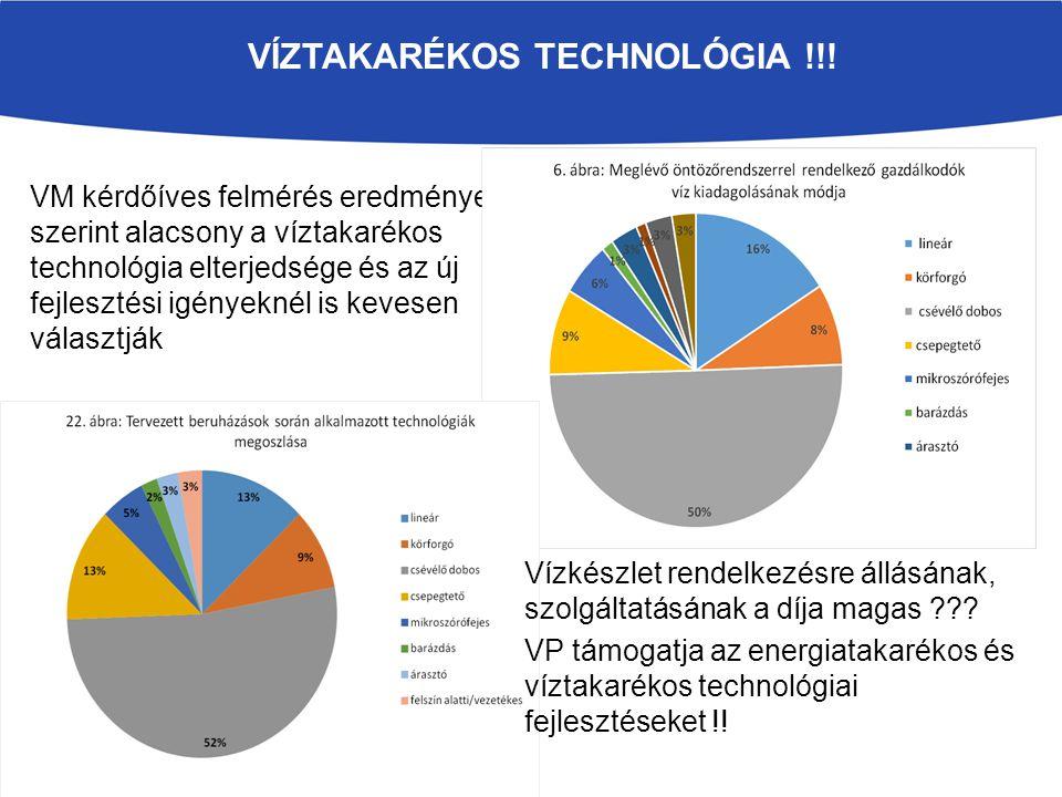 VÍZTAKARÉKOS TECHNOLÓGIA !!! VM kérdőíves felmérés eredménye szerint alacsony a víztakarékos technológia elterjedsége és az új fejlesztési igényeknél