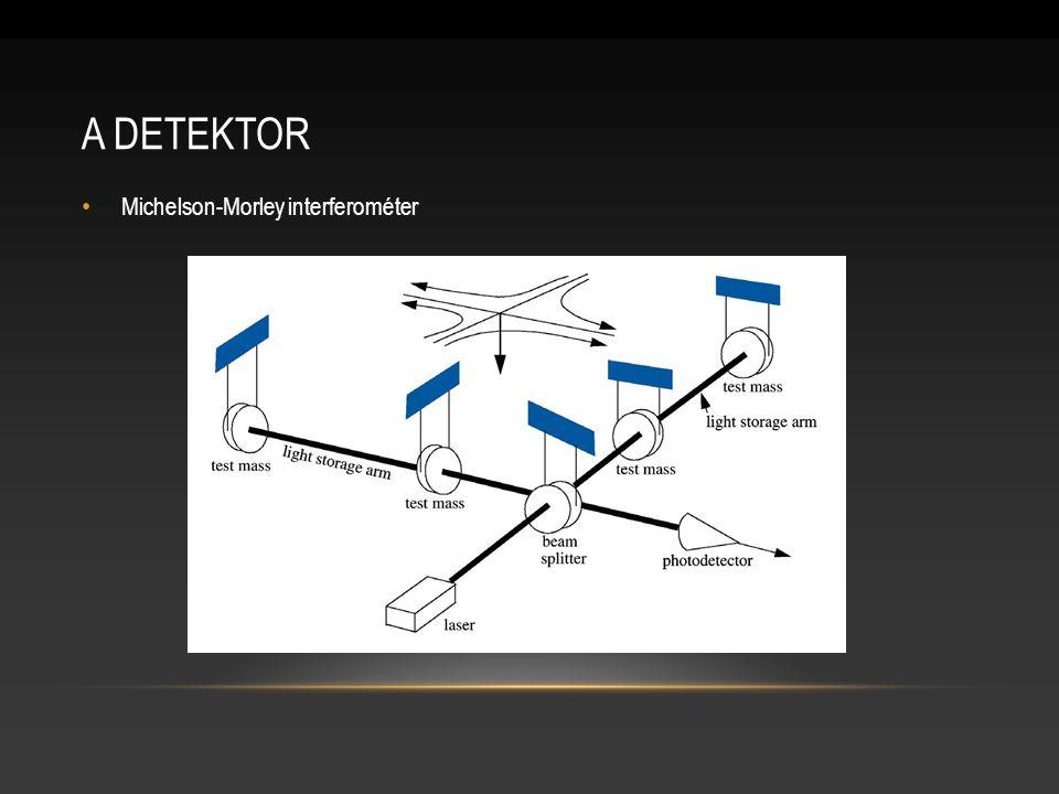 A DETEKTOR Michelson-Morley interferométer