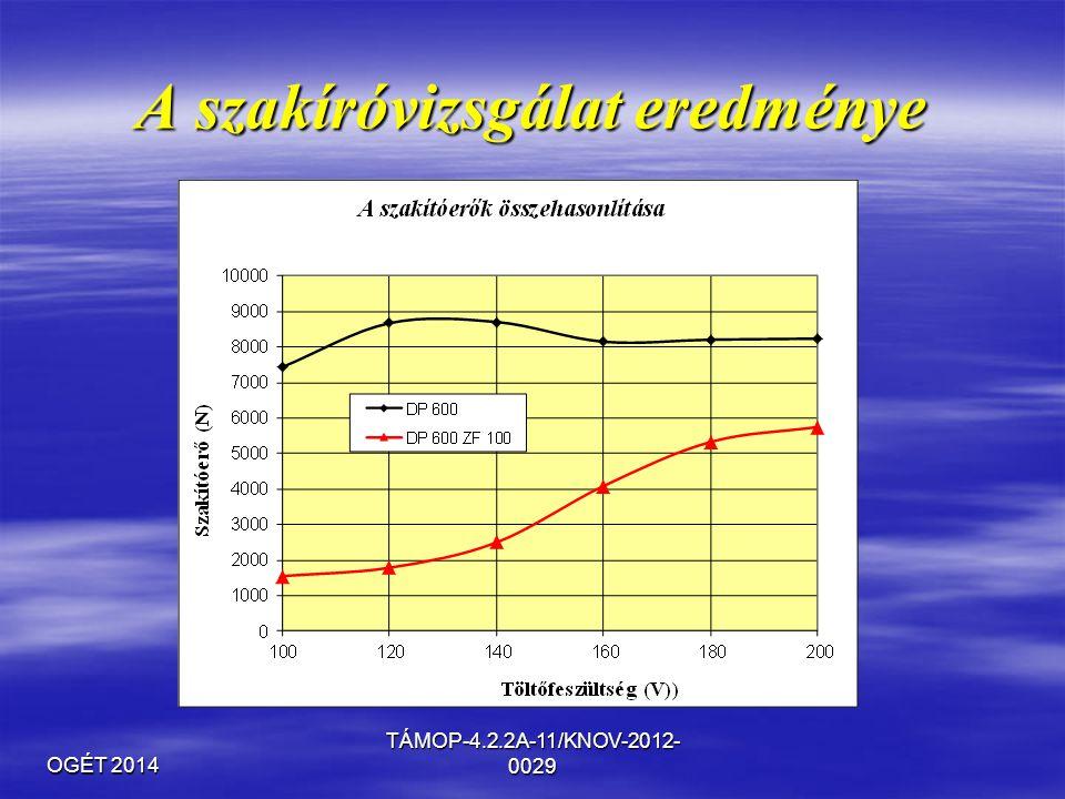 OGÉT 2014 TÁMOP-4.2.2A-11/KNOV-2012- 0029 A szakíróvizsgálat eredménye
