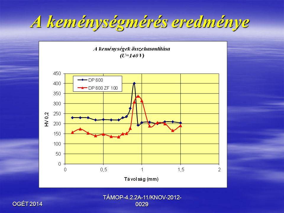 OGÉT 2014 TÁMOP-4.2.2A-11/KNOV-2012- 0029 A keménységmérés eredménye