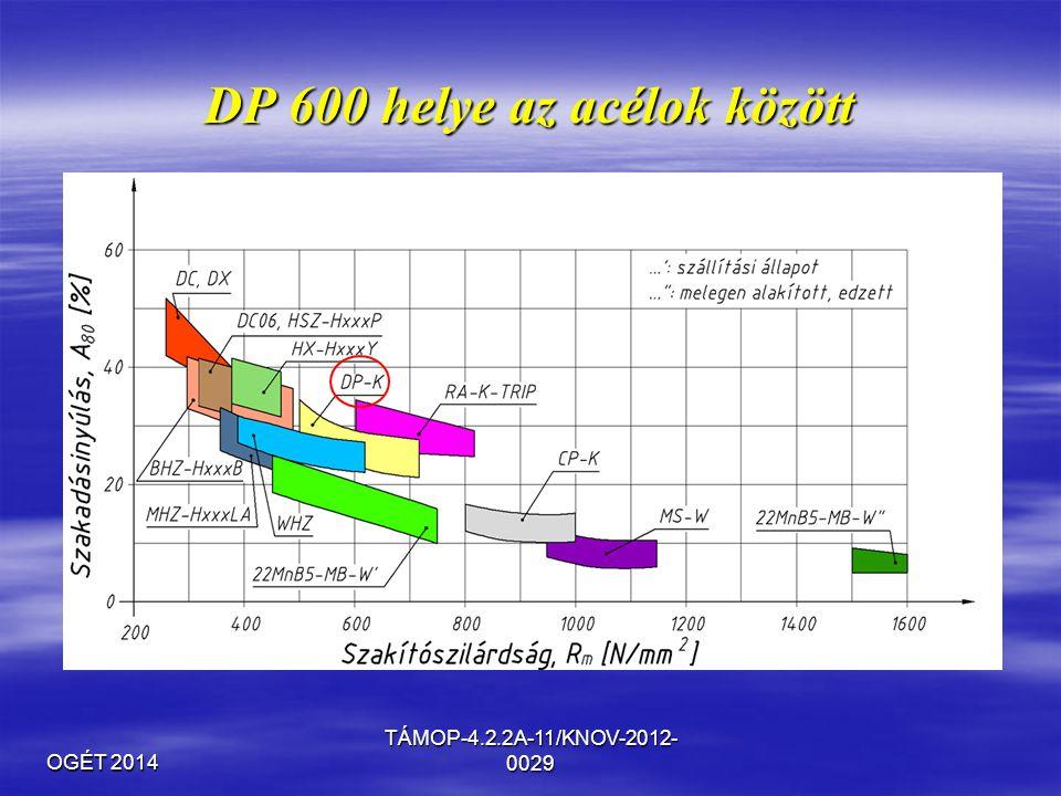 OGÉT 2014 TÁMOP-4.2.2A-11/KNOV-2012- 0029 DP 600 helye az acélok között
