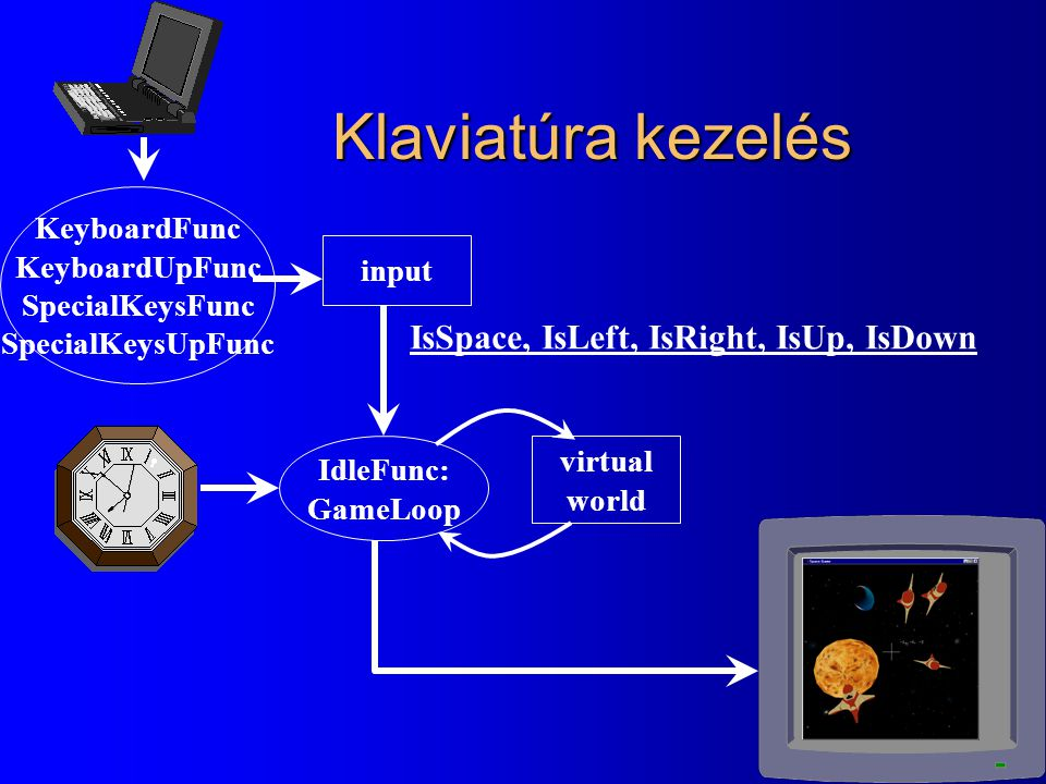 Klaviatúra kezelés KeyboardFunc KeyboardUpFunc SpecialKeysFunc SpecialKeysUpFunc input IdleFunc: GameLoop virtual world IsSpace, IsLeft, IsRight, IsUp