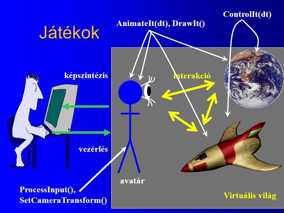 Játékok Virtuális világ avatár vezérlés képszintézis interakció AnimateIt(dt), DrawIt() ControlIt(dt) ProcessInput(), SetCameraTransform()