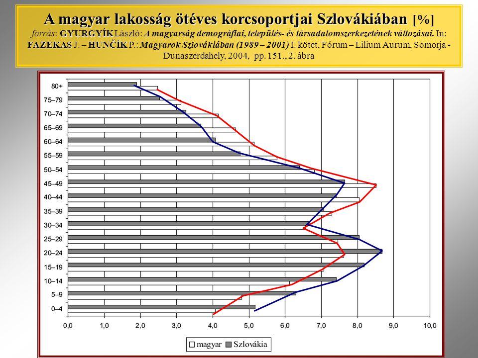 A magyar lakosság ötéves korcsoportjai Szlovákiában GYURGYÍK FAZEKASHUNČÍK A magyar lakosság ötéves korcsoportjai Szlovákiában [%] forrás: GYURGYÍK Lá