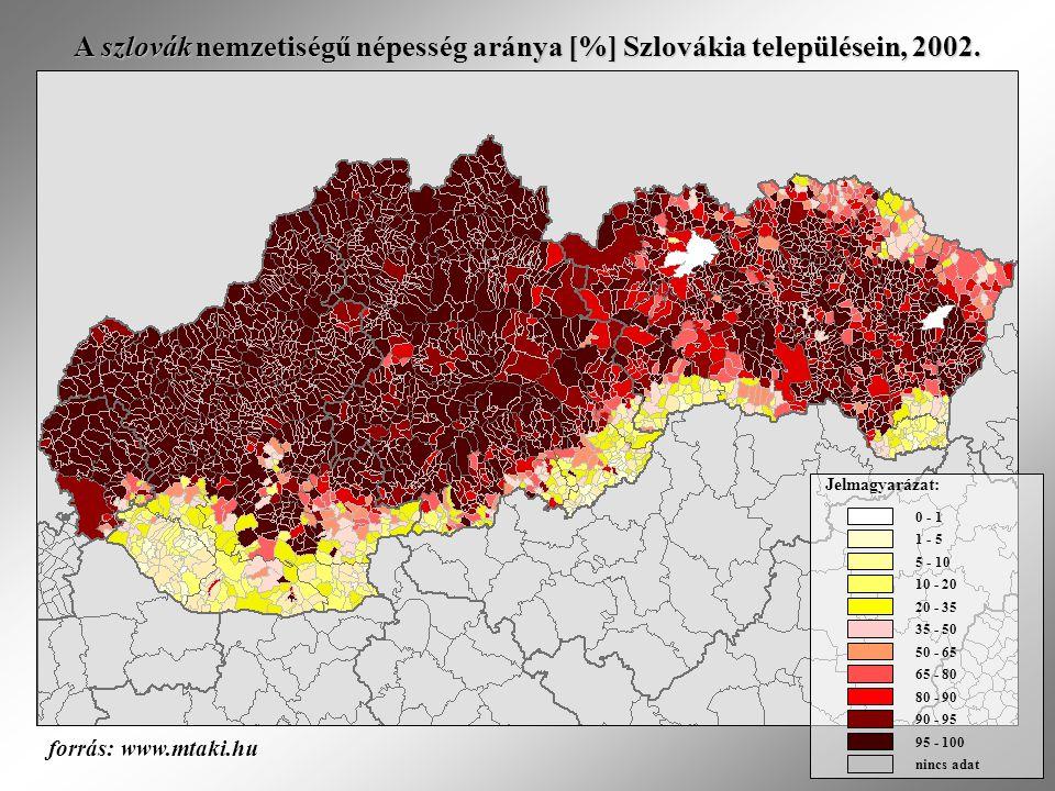 A szlovák nemzetiségű népesség aránya [%] Szlovákia településein, 2002. 0 - 1 1 - 5 20 - 35 35 - 50 50 - 65 65 - 80 80 - 90 nincs adat 95 - 100 90 - 9