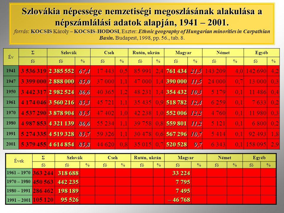 Év ΣSzlovákCsehRutén, ukránMagyarNémetEgyéb fő % % % % % % 1941 3 536 319 2 385 552 67,417 4430,585 9912,4 761 434 21,5143 2094,0142 6904,2 1947 3 399
