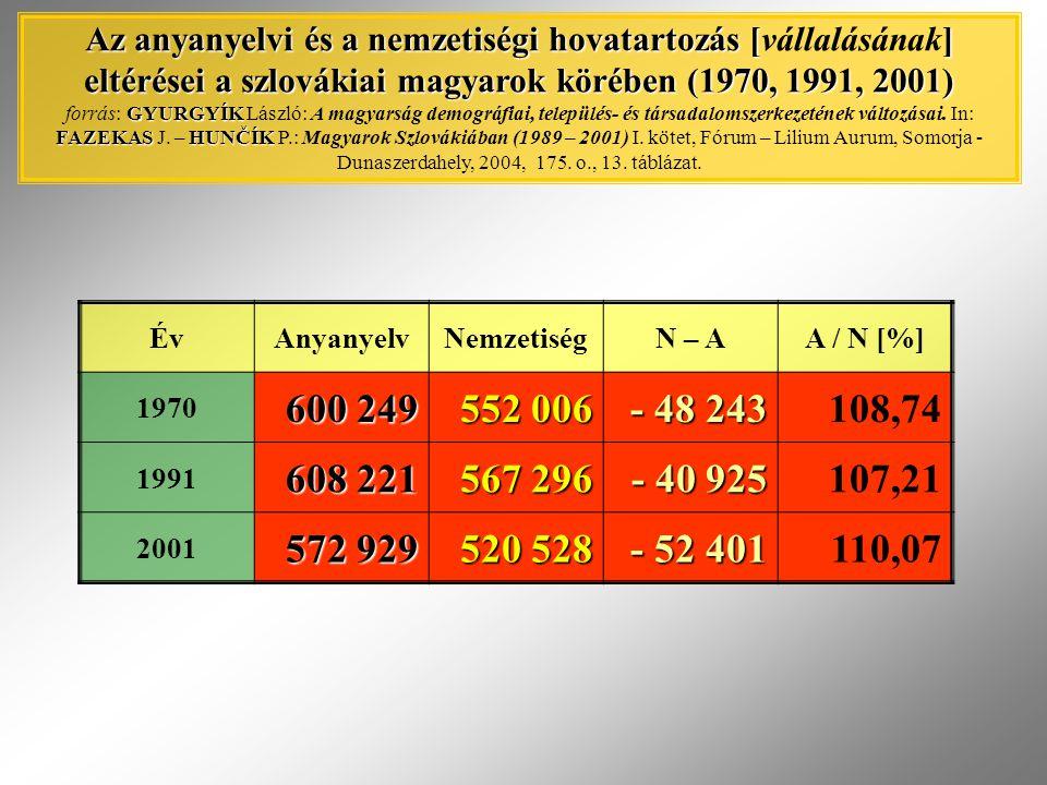 Az anyanyelvi és a nemzetiségi hovatartozás [] eltérései a szlovákiai magyarok körében (1970, 1991, 2001) GYURGYÍK FAZEKASHUNČÍK Az anyanyelvi és a ne