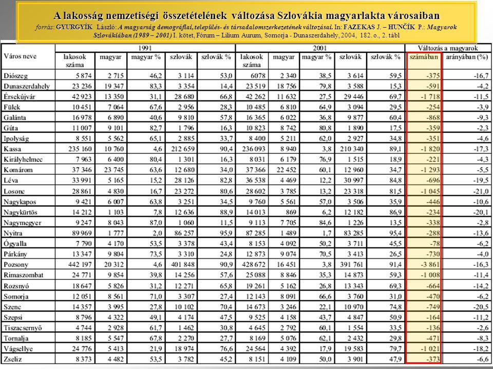 A lakosság nemzetiségi összetételének változása Szlovákia magyarlakta városaiban GYURGYÍKFAZEKASHUNČÍK A lakosság nemzetiségi összetételének változása