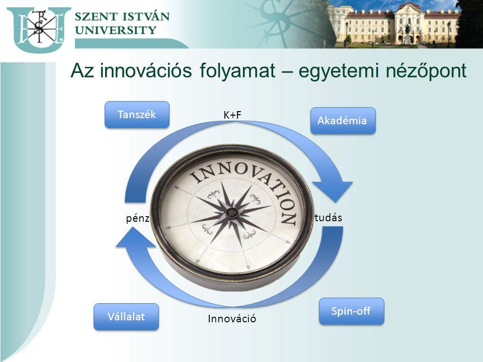 Az innovációs folyamat – egyetemi nézőpont K+F Innováció pénz tudás Tanszék Akadémia Vállalat Spin-off