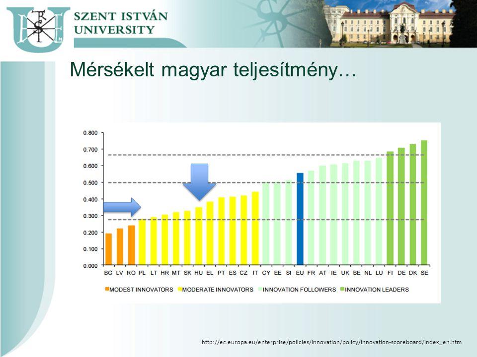 Mérsékelt magyar teljesítmény… http://ec.europa.eu/enterprise/policies/innovation/policy/innovation-scoreboard/index_en.htm