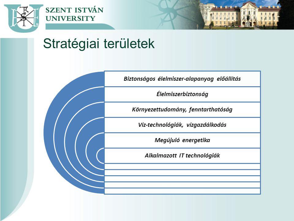 Stratégiai területek Biztonságos élelmiszer-alapanyag előállítás Élelmiszerbiztonság Környezettudomány, fenntarthatóság Víz-technológiák, vízgazdálkodás Megújuló energetika Alkalmazott IT technológiák