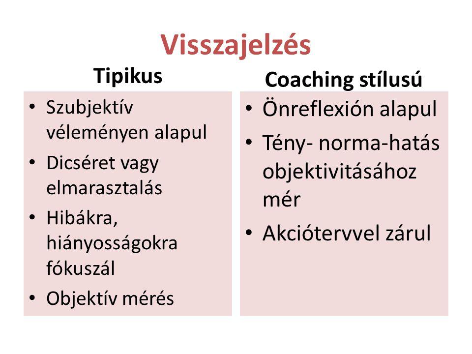 Visszajelzés Tipikus Szubjektív véleményen alapul Dicséret vagy elmarasztalás Hibákra, hiányosságokra fókuszál Objektív mérés Coaching stílusú Önrefle