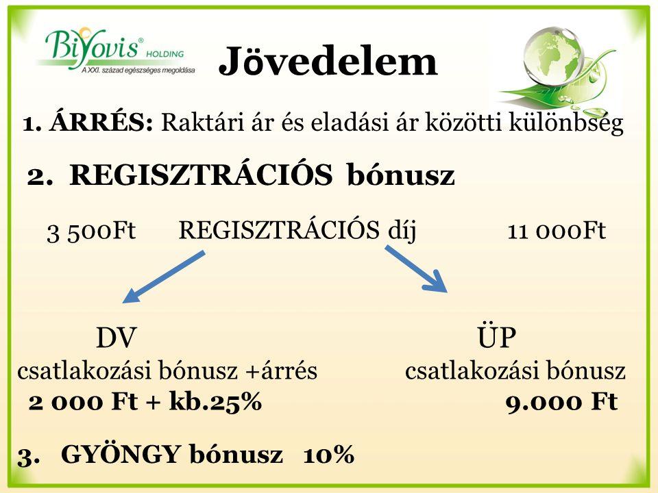 1. ÁRRÉS: Raktári ár és eladási ár közötti különbség 2. REGISZTRÁCIÓS bónusz 3. GYÖNGY bónusz 10% 3 500FtREGISZTRÁCIÓS díj11 000Ft DV ÜP csatlakozási