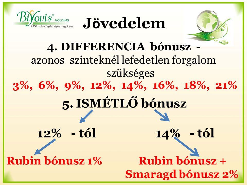 4.DIFFERENCIA bónusz - azonos szinteknél lefedetlen forgalom szükséges 3%, 6%, 9%, 12%, 14%, 16%, 18%, 21% Rubin bónusz 1% Rubin bónusz + Smaragd bónusz 2% 5.ISMÉTLŐ bónusz 12% - tól 14% - tól J ö vedelem