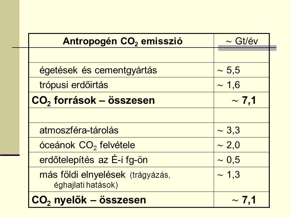 Antropogén CO 2 emisszió ∼ Gt/év égetések és cementgyártás ∼ 5,5 trópusi erdőirtás ∼ 1,6 CO 2 források – összesen ∼ 7,1 atmoszféra-tárolás ∼ 3,3 óceán