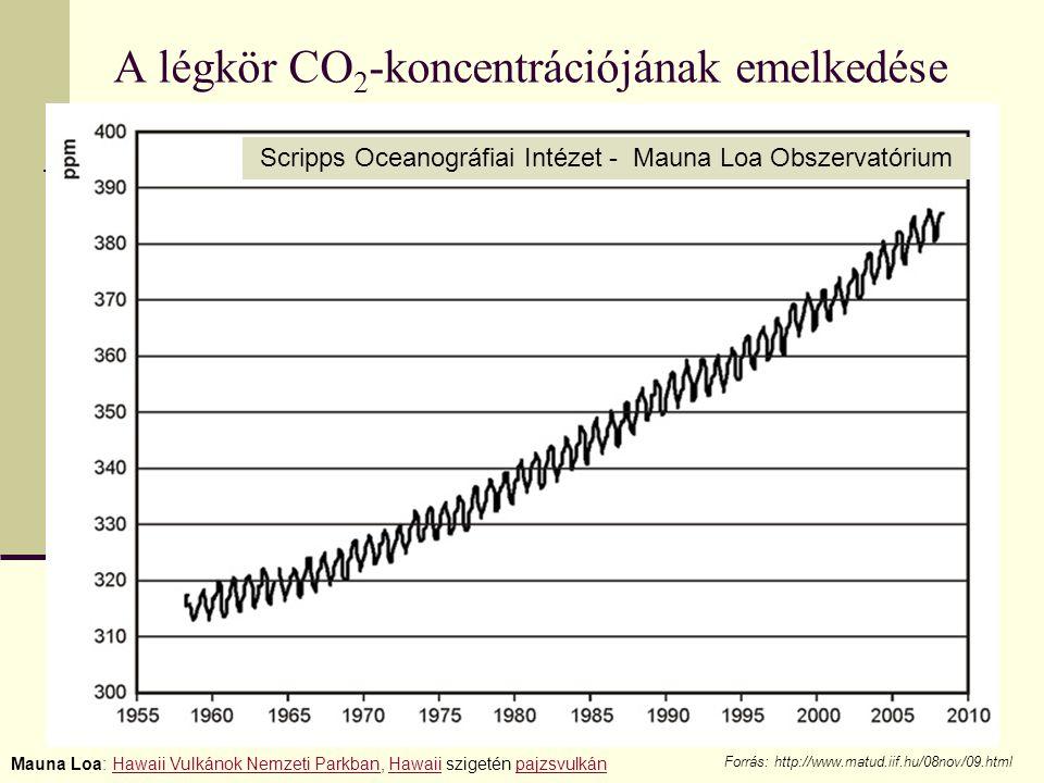 A légkör CO 2 -koncentrációjának emelkedése Scripps Oceanográfiai Intézet - Mauna Loa Obszervatórium Forrás: http://www.matud.iif.hu/08nov/09.html Mau