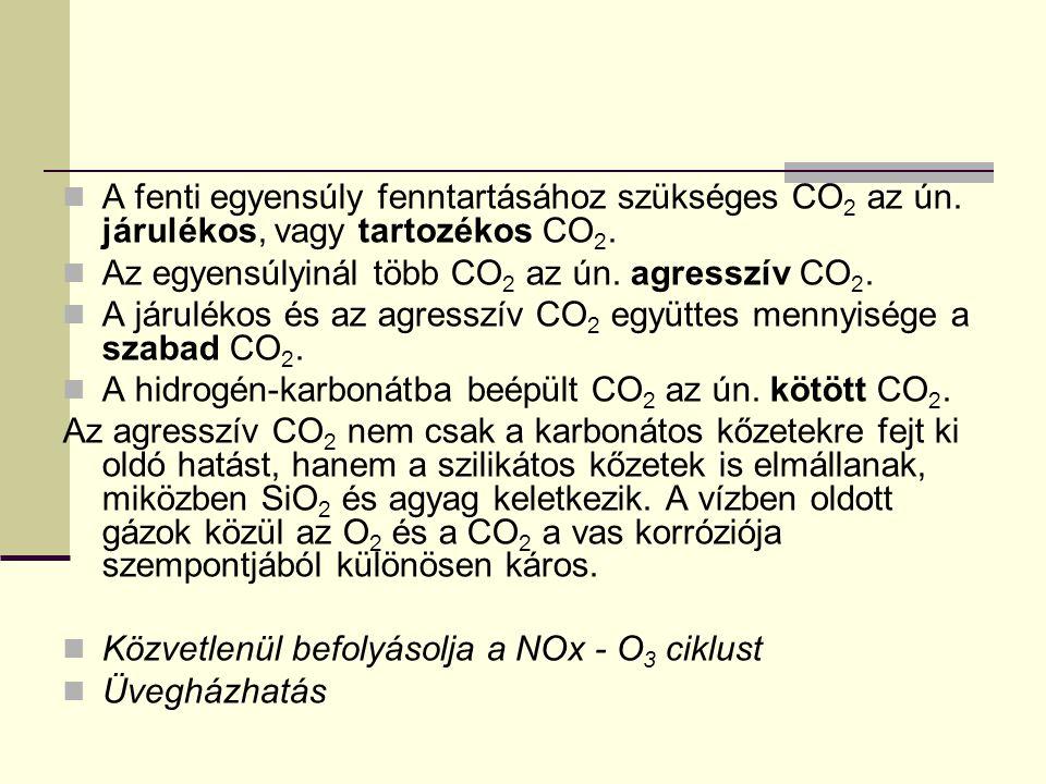 A fenti egyensúly fenntartásához szükséges CO 2 az ún. járulékos, vagy tartozékos CO 2. Az egyensúlyinál több CO 2 az ún. agresszív CO 2. A járulékos