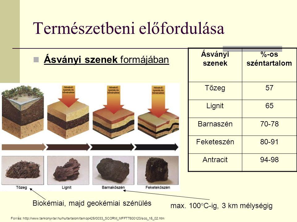 Természetbeni előfordulása Ásványi szenek formájában Ásványi szenek %-os széntartalom Tőzeg57 Lignit65 Barnaszén70-78 Feketeszén80-91 Antracit94-98 Bi