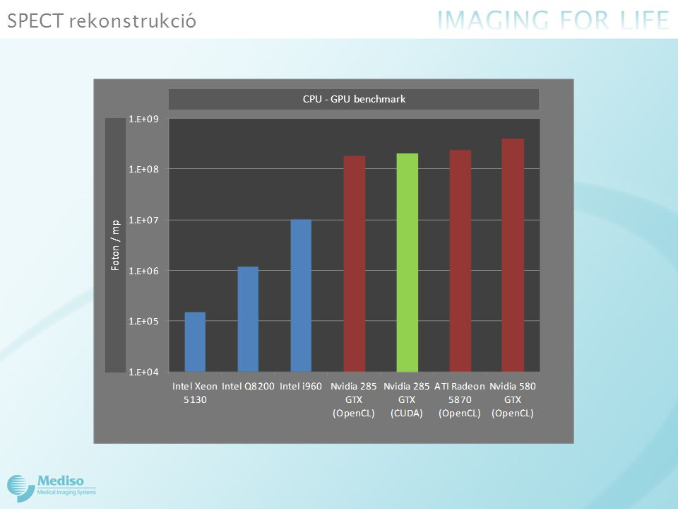 SPECT rekonstrukció CPU - GPU benchmark Foton / mp