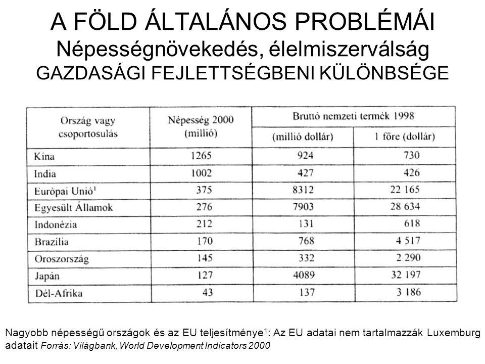 A FÖLD ÁLTALÁNOS PROBLÉMÁI Népességnövekedés, élelmiszerválság GAZDASÁGI FEJLETTSÉGBENI KÜLÖNBSÉGE Nagyobb népességű országok és az EU teljesítménye 1 : Az EU adatai nem tartalmazzák Luxemburg adatait Forrás: Világbank, World Development Indicators 2000