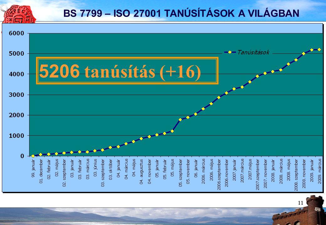 11 BS 7799 – ISO 27001 TANÚSÍTÁSOK A VILÁGBAN 5206 tanúsítás (+16)