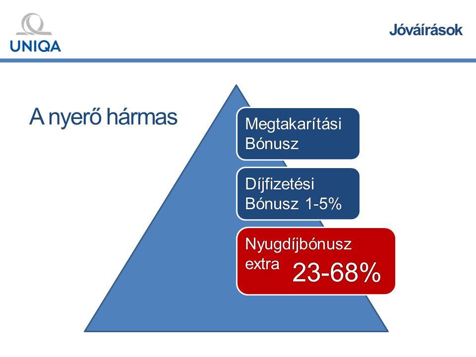 A nyerő hármas MegtakarításiBónusz Díjfizetési Bónusz 1-5% 23-68% Nyugdíjbónuszextra Jóváírások